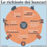 Bancari verso il rinnovo contrattuale: al reticente Casl non daremo tregua